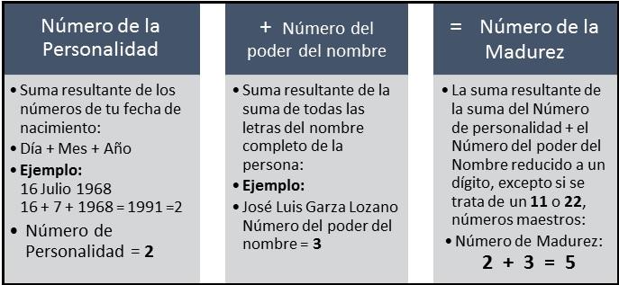 IMAGEN CALCULO NUMERO MADUREZ - Numerologia Cotidiana de ...