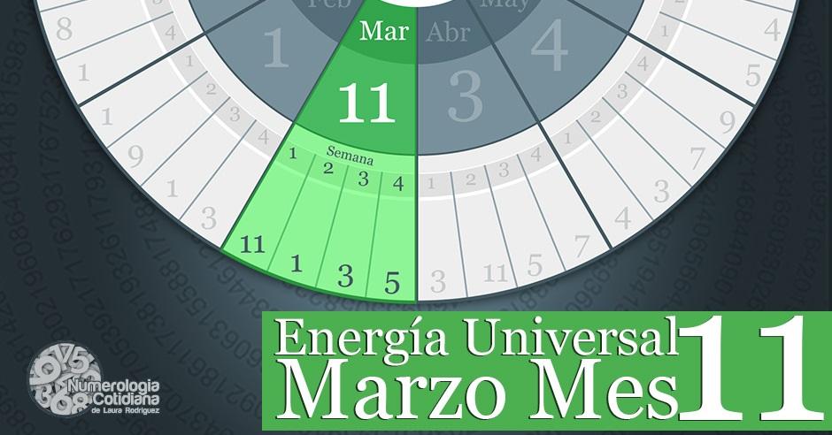 Horoscopo numerologico para Marzo 2015