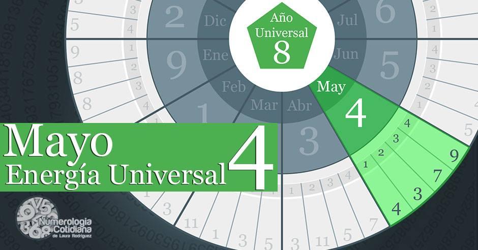 Horoscopo numerologico para Mayo 2015