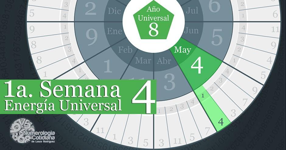 Horoscopo semanal del 1 al 7 de Mayo 2015