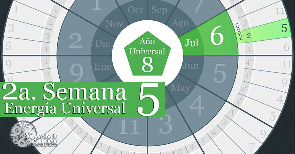 Horoscopo numerologico del 8 al 14 de Julio