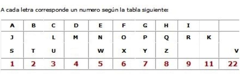 Tabla de valores numerologicos de las letras