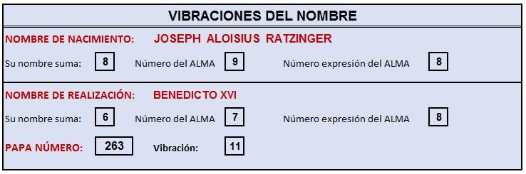 BENEDICTO XVI - VIBRACION DEL NOMBRE