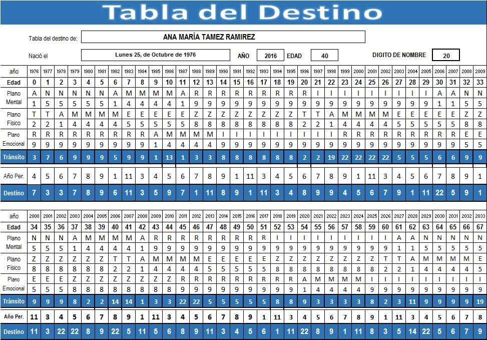 IMGEN TABLA DEL DESTINO COMPLETA - 2016