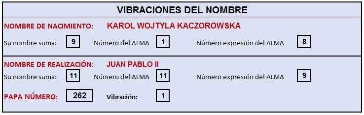 JUAN PABLO II - VIBRACION DEL NOMBRE